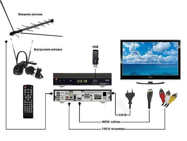 Комплект ЭКОНОМ для Цифрового Эфирного телевидения