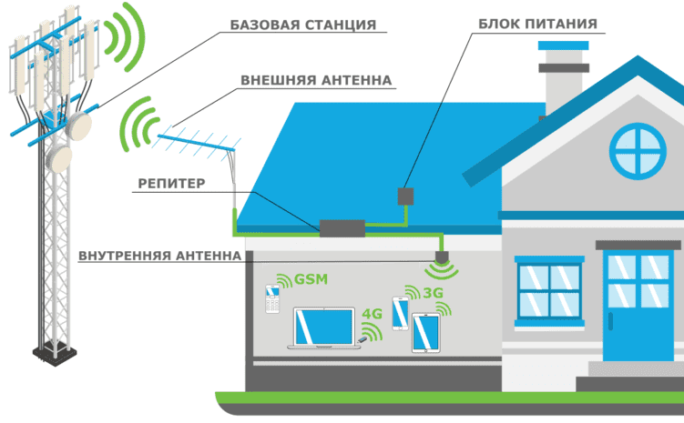 Схема установки оборудования