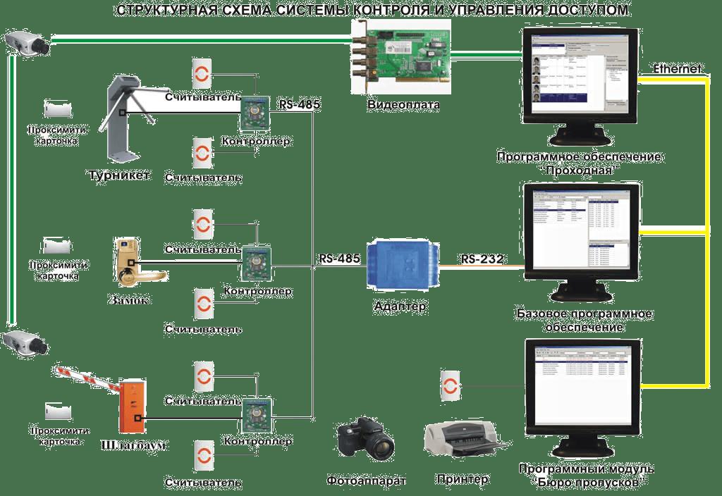 Структурная схема системы контроля и управления доступом